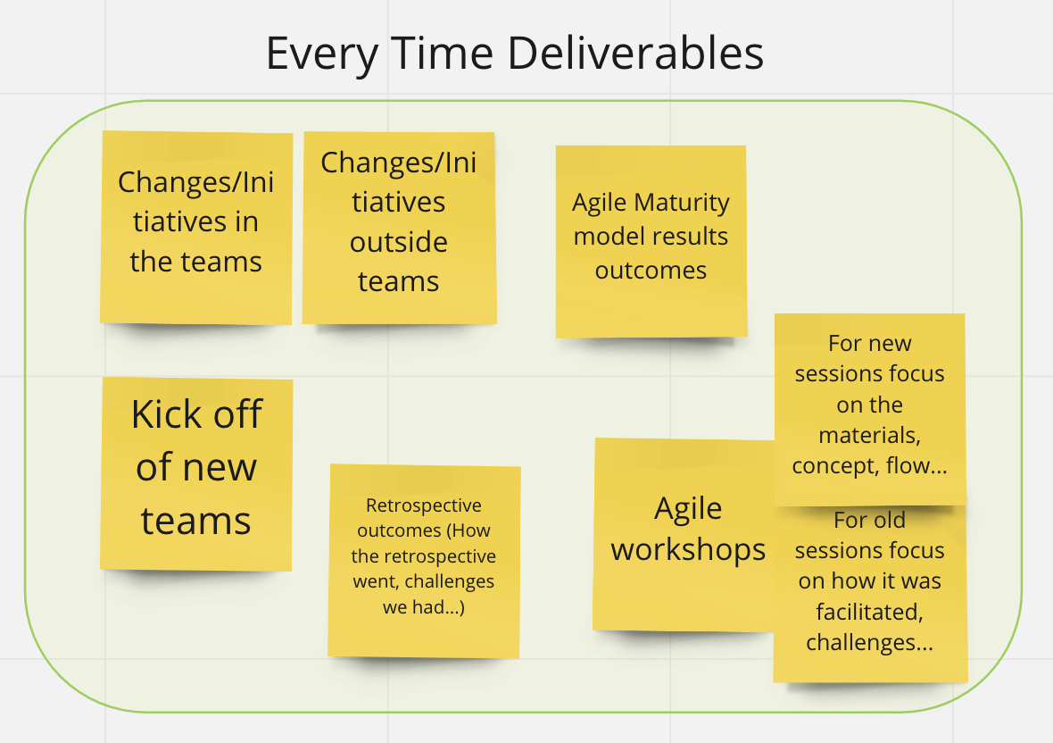 """Brainstorming for Agile reviews """"every time"""" deliverables"""
