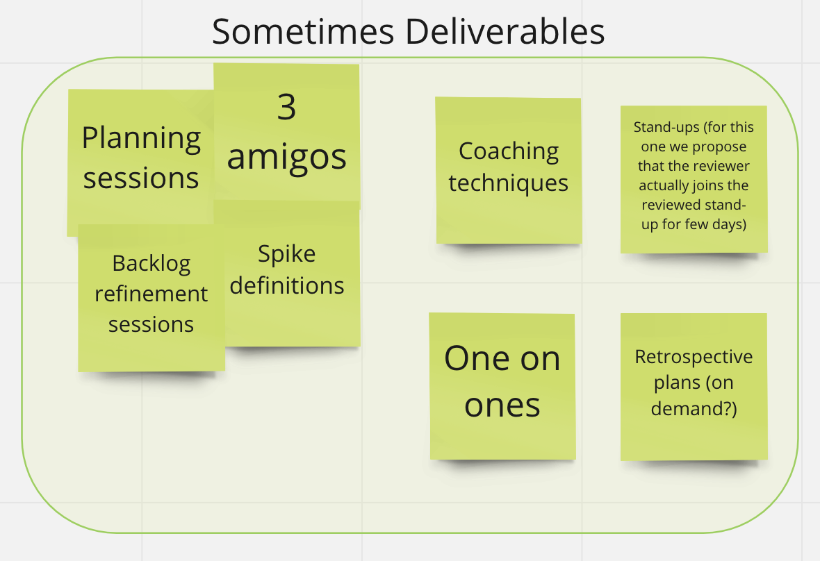 """Brainstorming for Agile reviews """"periodically"""" deliverables"""
