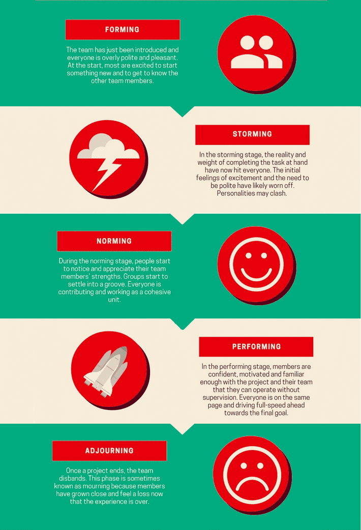 five stages infographics